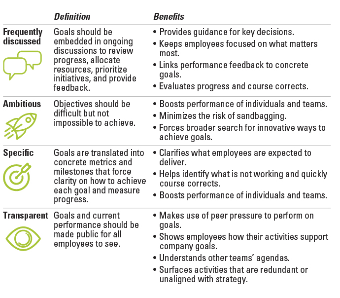 if every employee hits their goals  will your organization